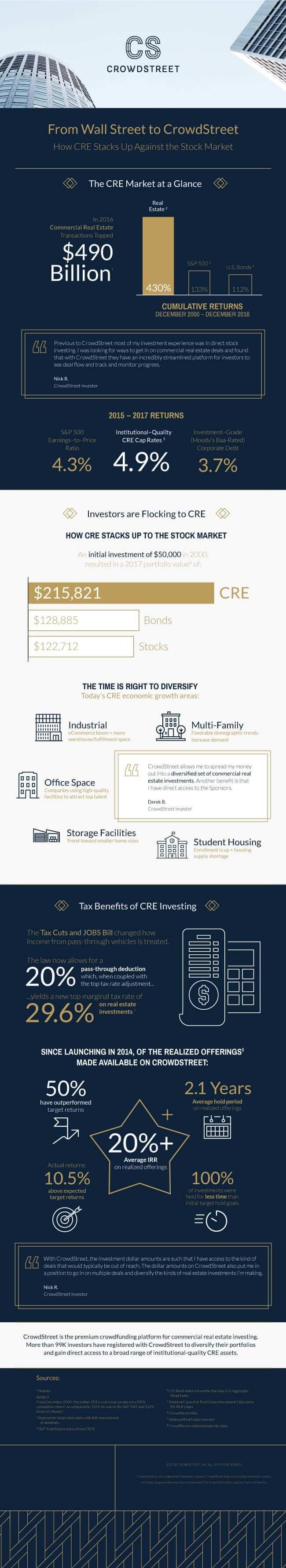 CS_Investor_Infographic_061818