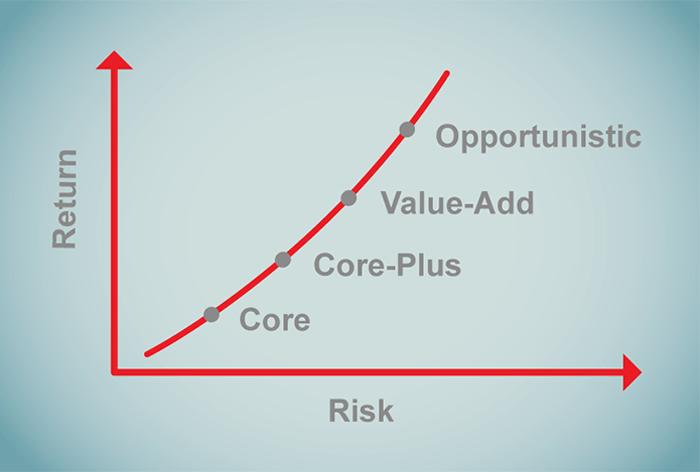 Core-Plus-Chart