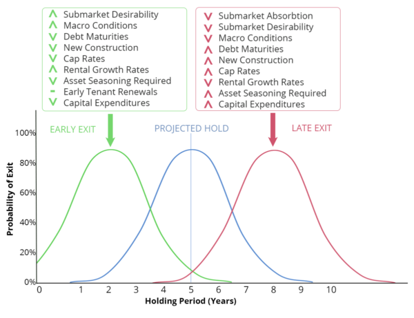 HOLDING-PERIOD-CHART-600x461