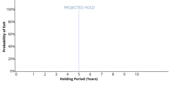 HOLDING-PERIOD-CHART-INITIAL-600x301