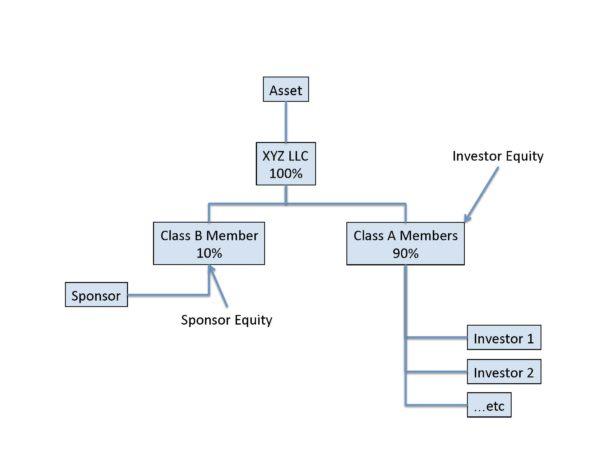 Org-Chart-Cash-Flow-Split-vs-True-Promote_Page_1-600x450