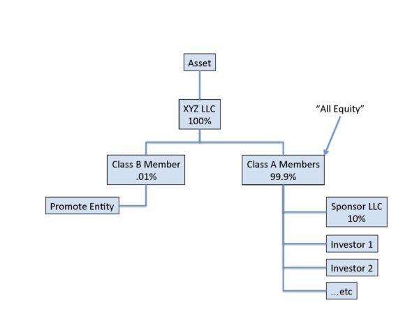 Org-Chart-Cash-Flow-Split-vs-True-Promote_Page_2-600x450
