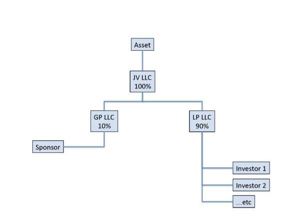 Org-Chart-Cash-Flow-Split-vs-True-Promote_Page_3-600x450