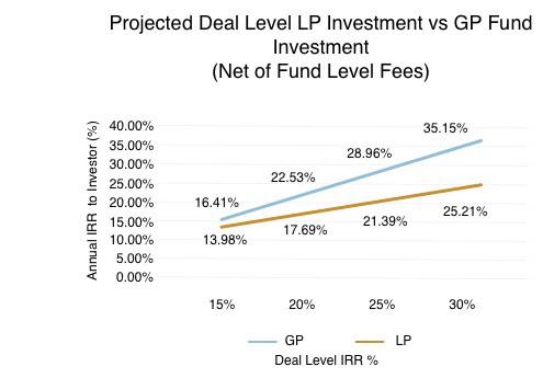 Deal level LP Investment vs. GP Fund investment