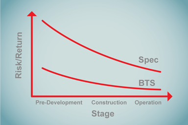 Risk-Curve---Development