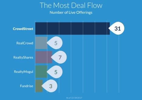 dealflow-600x422
