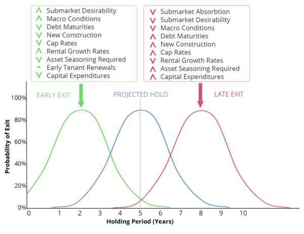 holding curve shift