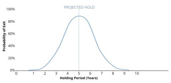 holding period curve